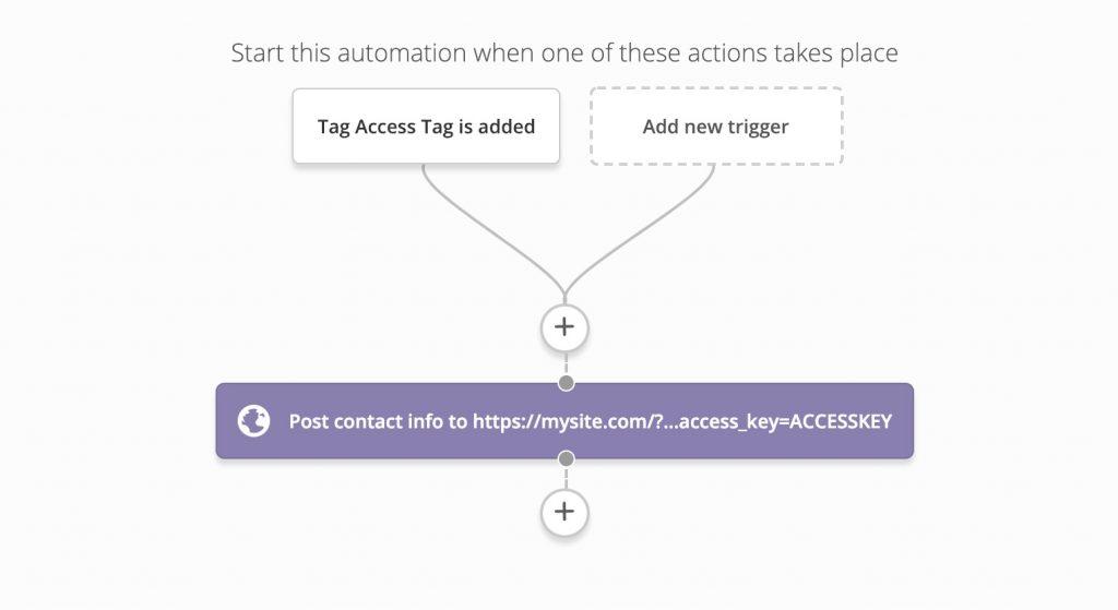 ActiveCampaign Webhooks | WP Fusion